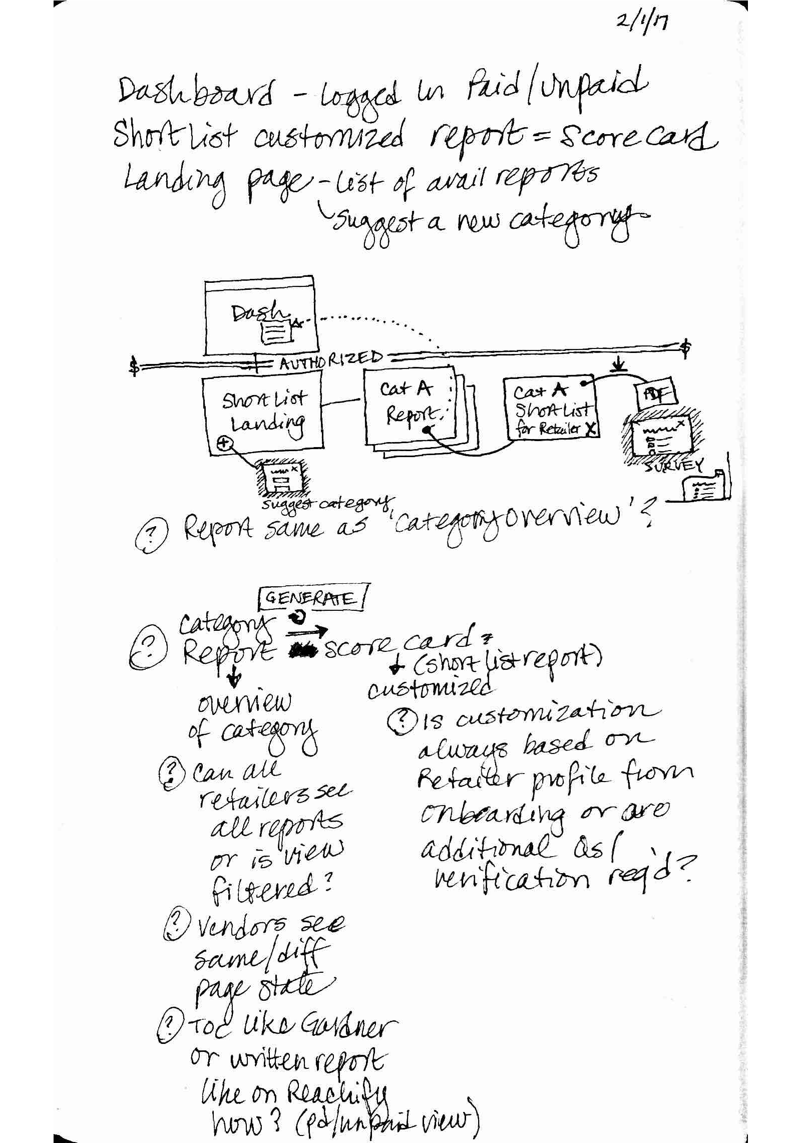 A sketch showing how users would move through the ShortList process