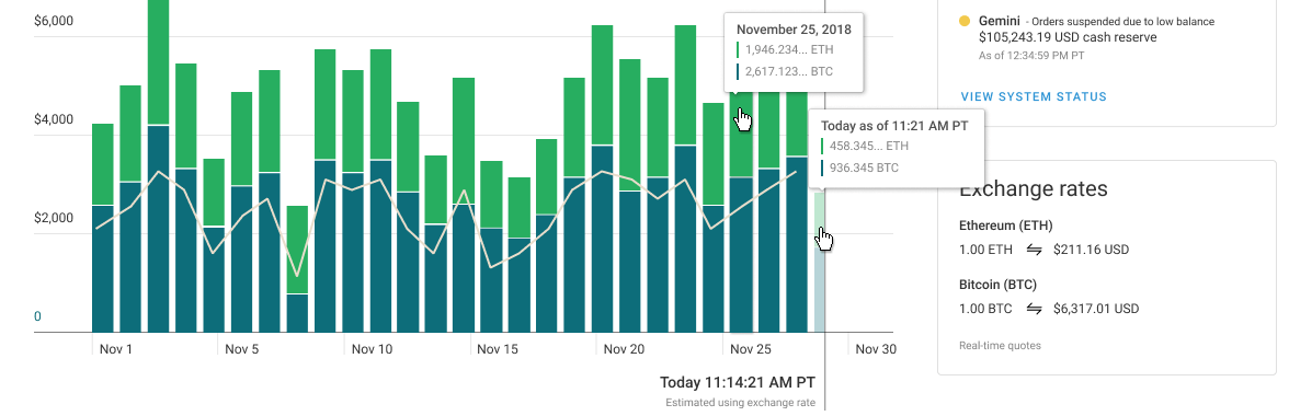 A closeup of a financial chart on the system dashboard.