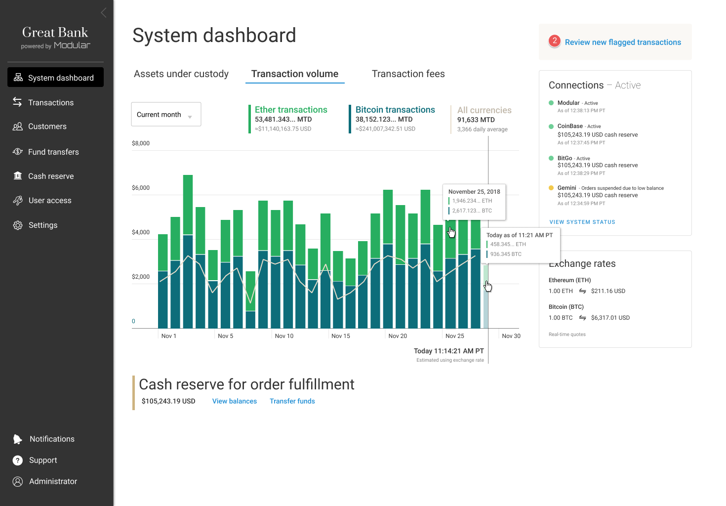 A screenshot of the Modular System Dashboard showing the Transaction volume chart