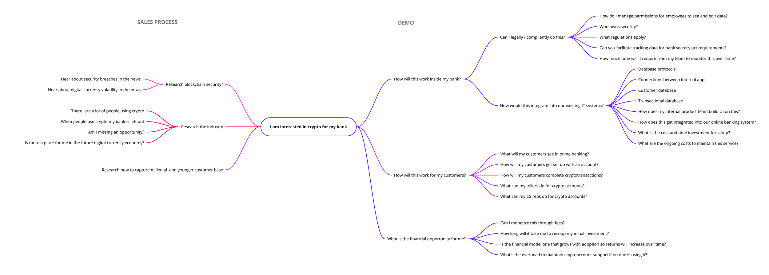 Mind map exploration for Modular Banking's bank admin tool and acquiring partners