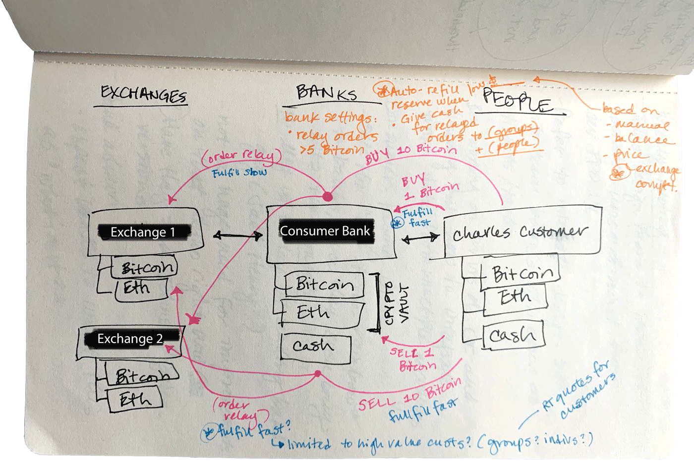 Sketch exploring the crypto transaction system, who it serves, and where value is added