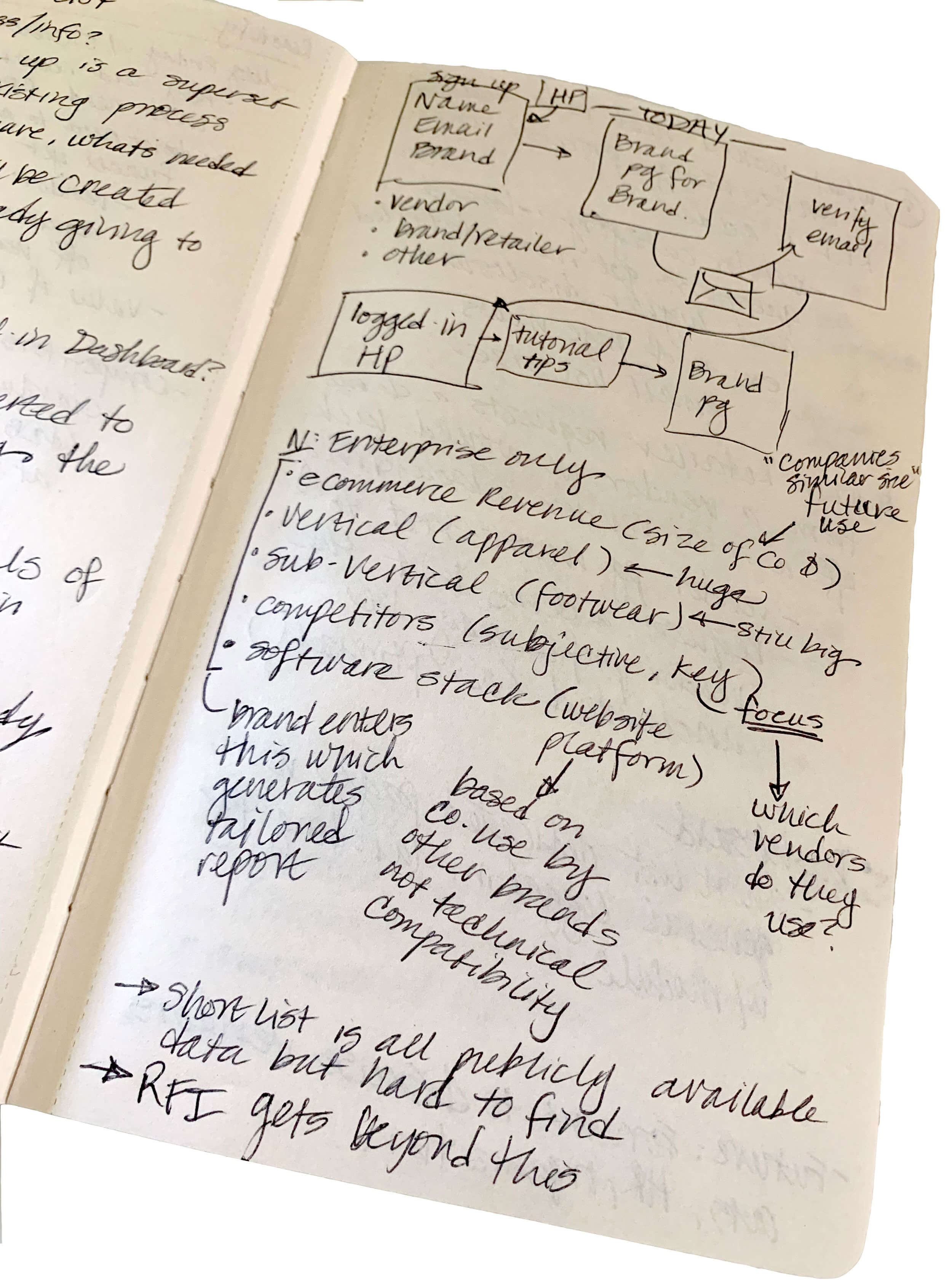 Photograph of a notebook page showing sketches and writing about the target users of Reachify ShortList